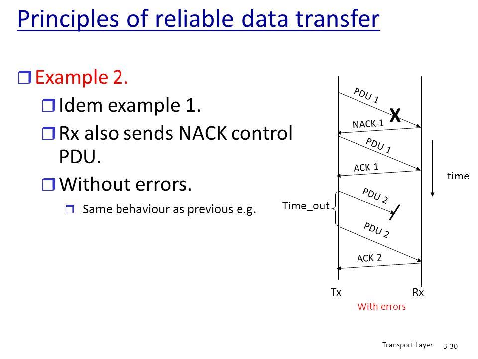 r Example 2. r Idem example 1. r Rx also sends NACK control PDU. r Without errors. r Same behaviour as previous e.g. Tx Rx PDU 1 time PDU 2 X NACK 1 P