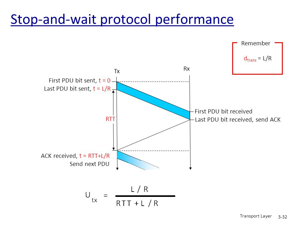Stop-and-wait protocol performance First PDU bit sent, t = 0 Last PDU bit sent, t = L/R Tx Rx RTT First PDU bit received Last PDU bit received, send A