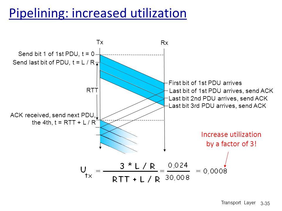 Transport Layer 3-35 Pipelining: increased utilization Send bit 1 of 1st PDU, t = 0 Tx Rx RTT Send last bit of PDU, t = L / R First bit of 1st PDU arr