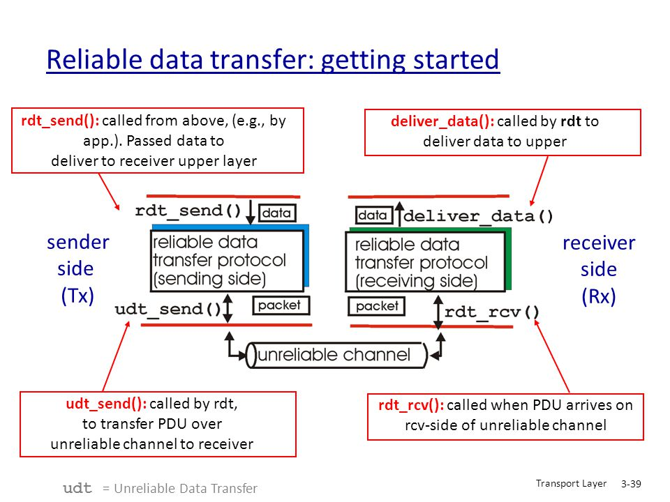 Transport Layer 3-39 Reliable data transfer: getting started sender side (Tx) receiver side (Rx) rdt_send(): called from above, (e.g., by app.). Passe