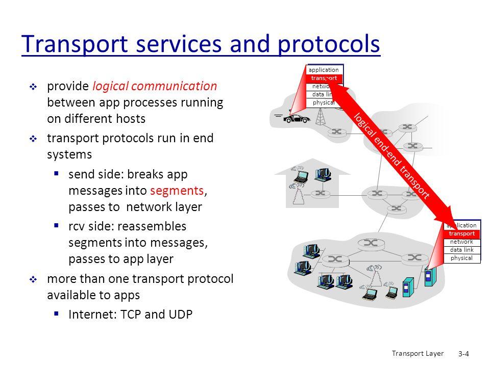 Transport Layer 3-45 rdt2.0: error scenario Wait for call from above snkpkt = make_pkt(data, checksum) udt_send(sndpkt) extract(rcvpkt,data) deliver_data(data) udt_send(ACK) rdt_rcv(rcvpkt) && notcorrupt(rcvpkt) rdt_rcv(rcvpkt) && isACK(rcvpkt) udt_send(sndpkt) rdt_rcv(rcvpkt) && isNAK(rcvpkt) udt_send(NAK) rdt_rcv(rcvpkt) && corrupt(rcvpkt) Wait for ACK or NAK Wait for call from below rdt_send(data) 