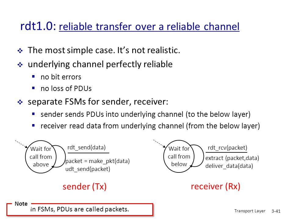 Transport Layer 3-41 rdt1.0: reliable transfer over a reliable channel  The most simple case. It's not realistic.  underlying channel perfectly reli