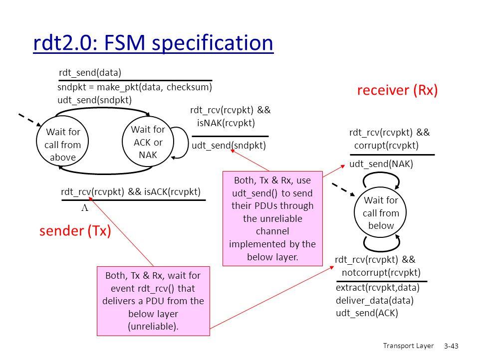 Transport Layer 3-43 rdt2.0: FSM specification Wait for call from above sndpkt = make_pkt(data, checksum) udt_send(sndpkt) extract(rcvpkt,data) delive