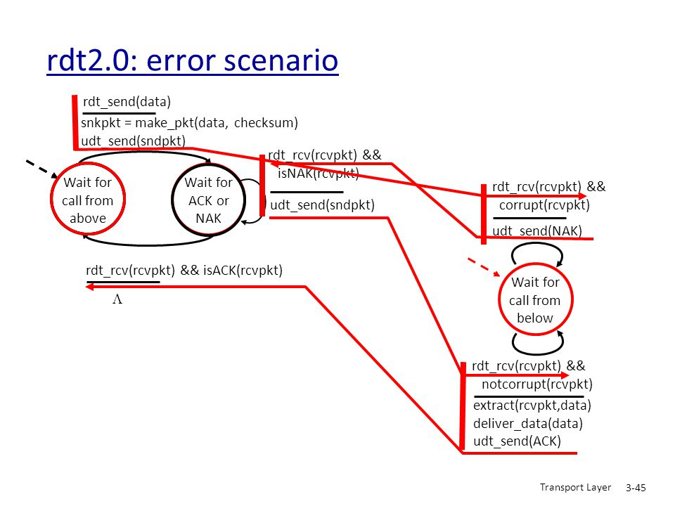 Transport Layer 3-45 rdt2.0: error scenario Wait for call from above snkpkt = make_pkt(data, checksum) udt_send(sndpkt) extract(rcvpkt,data) deliver_d