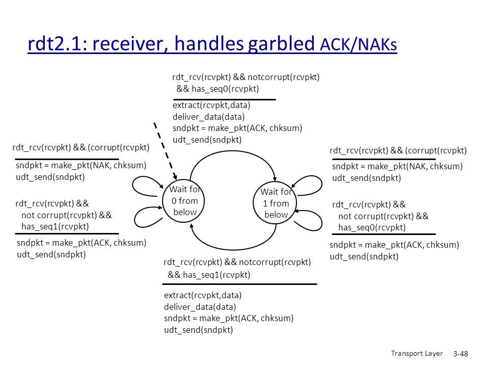 Transport Layer 3-48 rdt2.1: receiver, handles garbled ACK/NAKs Wait for 0 from below sndpkt = make_pkt(NAK, chksum) udt_send(sndpkt) rdt_rcv(rcvpkt)