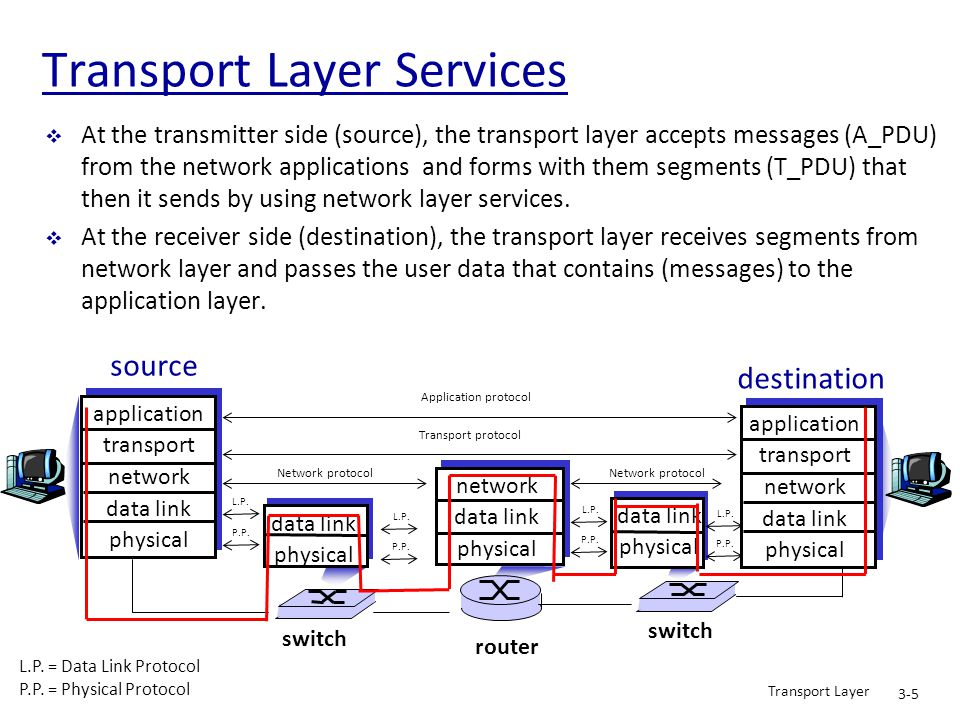 Transport Layer 3-36 Reliable data transfer service  How does transport layer provide a reliable data transfer service to the application layer?