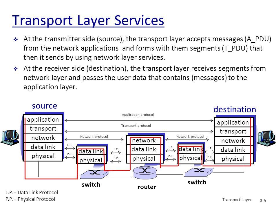 Transport Layer 3-6 Transport vs.