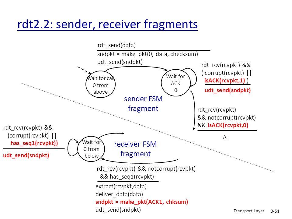 Transport Layer 3-51 rdt2.2: sender, receiver fragments Wait for call 0 from above sndpkt = make_pkt(0, data, checksum) udt_send(sndpkt) rdt_send(data