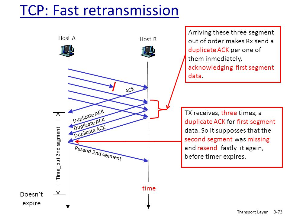 Host A Host B Resend 2nd segment time Time_out 2nd segment Doesn't expire TCP: Fast retransmission TX receives, three times, a duplicate ACK for first
