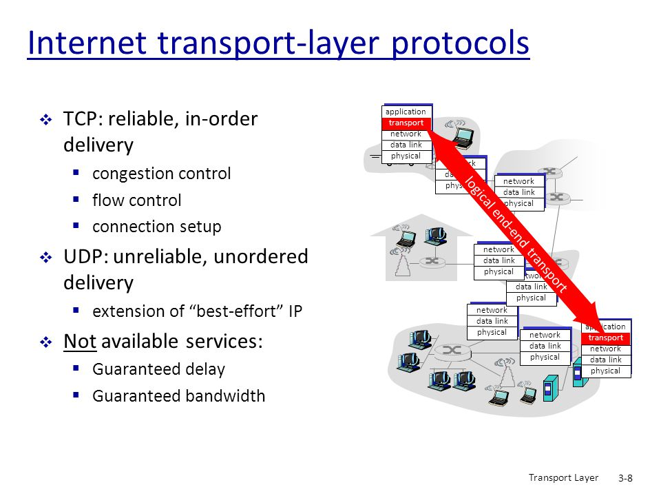 Transport Layer 3-39 Reliable data transfer: getting started sender side (Tx) receiver side (Rx) rdt_send(): called from above, (e.g., by app.).