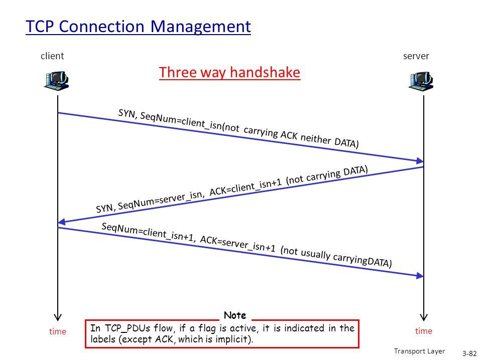 client SYN, SeqNum=client_isn(not carrying ACK neither DATA) server SYN, SeqNum=server_isn, ACK=client_isn+1 (not carrying DATA) SeqNum=client_isn+1,