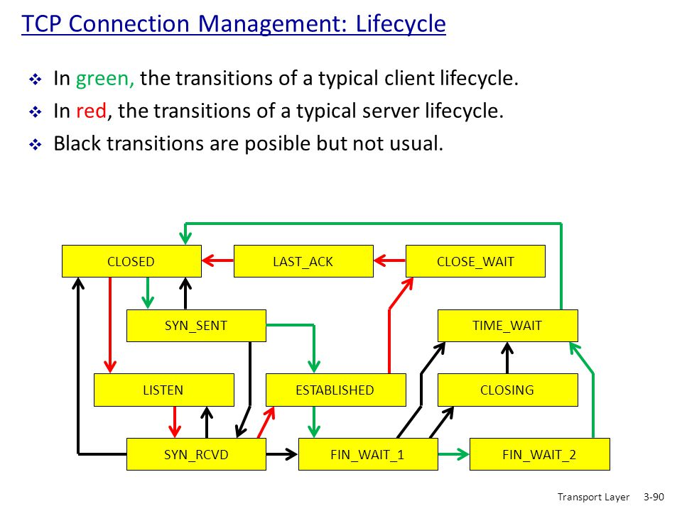 Transport Layer3-90 TCP Connection Management: Lifecycle  In green, the transitions of a typical client lifecycle.  In red, the transitions of a typ