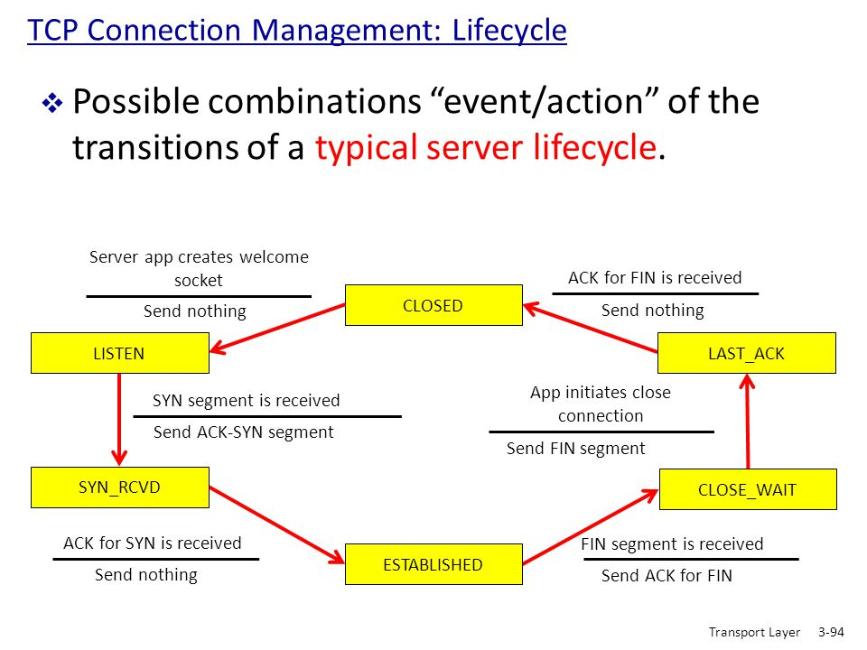 """TCP Connection Management: Lifecycle  Possible combinations """"event/action"""" of the transitions of a typical server lifecycle. CLOSED Transport Layer3-"""