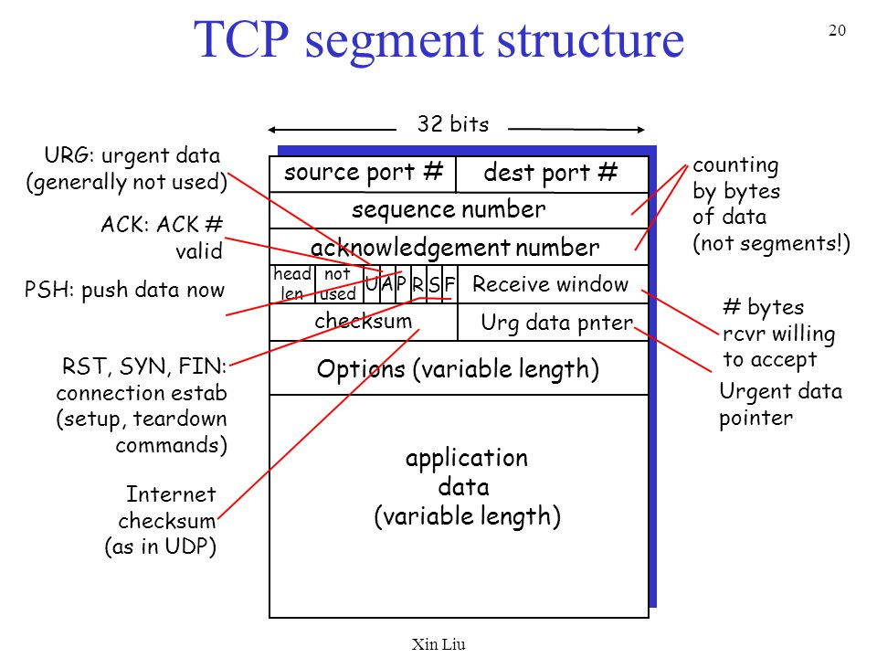 Xin Liu 20 TCP segment structure source port # dest port # 32 bits application data (variable length) sequence number acknowledgement number Receive window Urg data pnter checksum F SR PAU head len not used Options (variable length) URG: urgent data (generally not used) ACK: ACK # valid PSH: push data now RST, SYN, FIN: connection estab (setup, teardown commands) # bytes rcvr willing to accept counting by bytes of data (not segments!) Internet checksum (as in UDP) Urgent data pointer