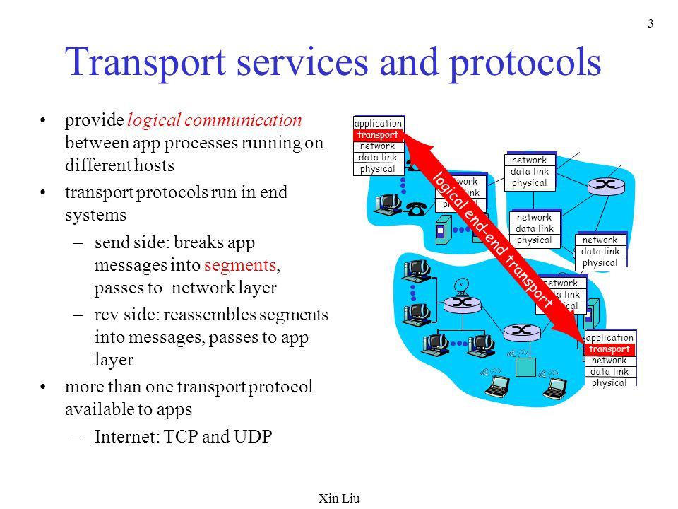 Xin Liu 54 Trend Recent research proposes network-assisted congestion control: active queue management ECN: explicit congestion notification –2 bits: 6 &7 in the IP TOS field RED: random early detection –Implicit –Can be adapted to explicit methods by marking instead of dropping
