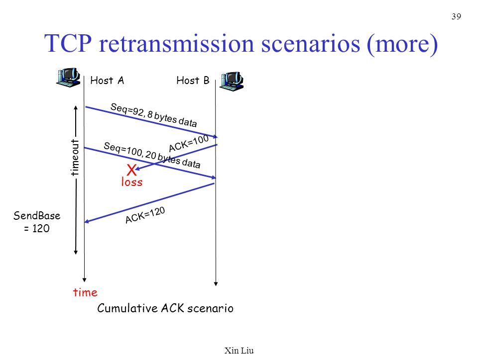 Xin Liu 39 TCP retransmission scenarios (more) Host A Seq=92, 8 bytes data ACK=100 loss timeout Cumulative ACK scenario Host B X Seq=100, 20 bytes data ACK=120 time SendBase = 120