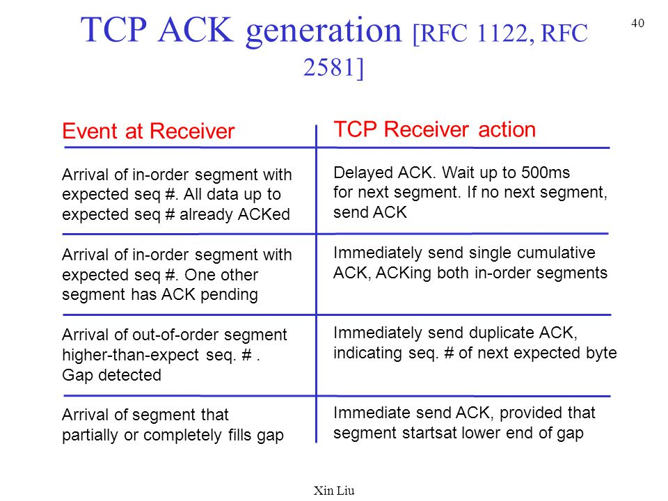 Xin Liu 40 TCP ACK generation [RFC 1122, RFC 2581] Event at Receiver Arrival of in-order segment with expected seq #. All data up to expected seq # al