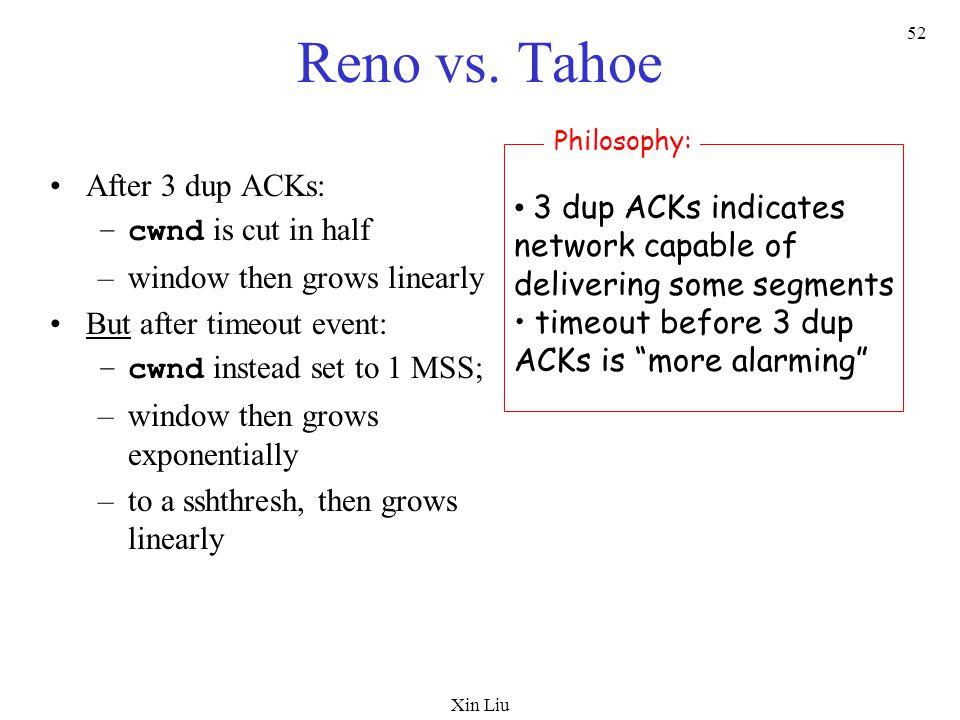 Xin Liu 52 Reno vs.