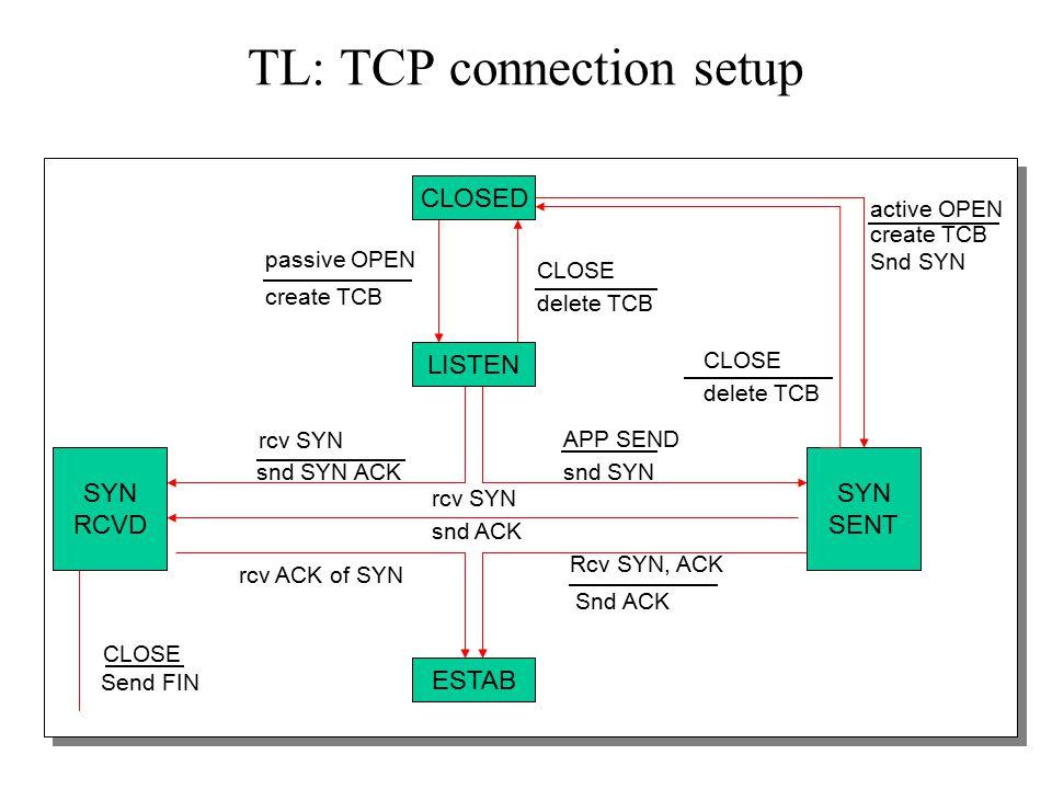 12 TL: TCP connection setup CLOSED SYN SENT SYN RCVD ESTAB LISTEN active OPEN create TCB Snd SYN create TCB passive OPEN delete TCB CLOSE delete TCB CLOSE snd SYN APP SEND snd SYN ACK rcv SYN Send FIN CLOSE rcv ACK of SYN Snd ACK Rcv SYN, ACK rcv SYN snd ACK