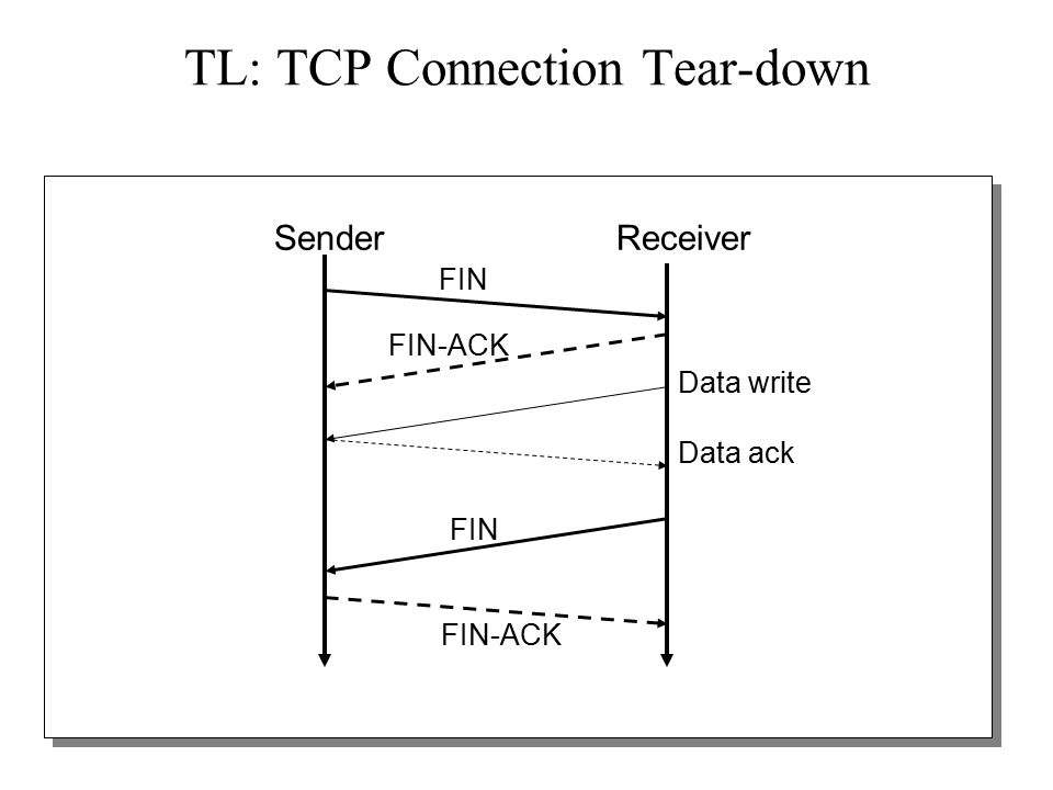 16 TL: TCP Connection Tear-down SenderReceiver FIN FIN-ACK FIN FIN-ACK Data write Data ack