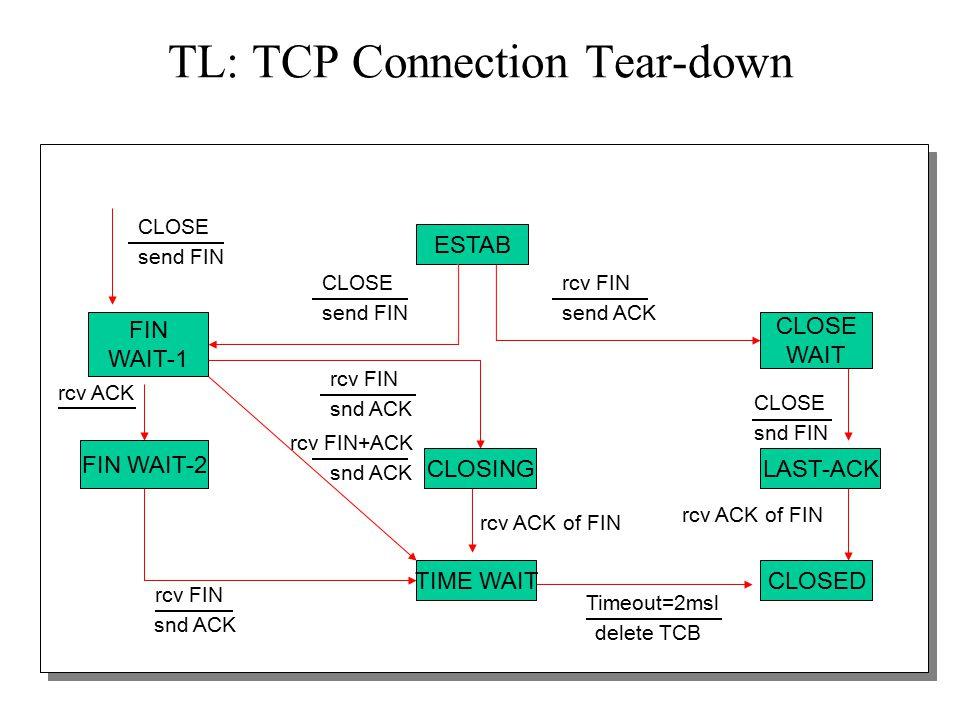 17 TL: TCP Connection Tear-down CLOSING CLOSE WAIT FIN WAIT-1 ESTAB TIME WAIT snd FIN CLOSE send FIN CLOSE rcv ACK of FIN LAST-ACK CLOSED FIN WAIT-2 snd ACK rcv FIN delete TCB Timeout=2msl send FIN CLOSE send ACK rcv FIN snd ACK rcv FIN rcv ACK of FIN snd ACK rcv FIN+ACK rcv ACK