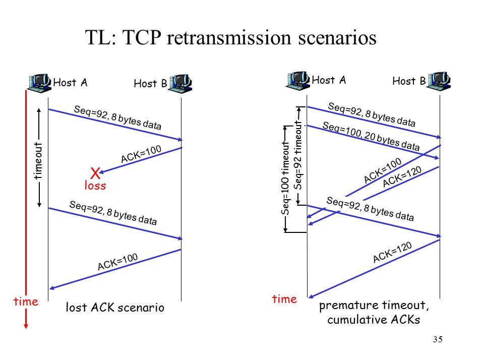 35 TL: TCP retransmission scenarios Host A Seq=92, 8 bytes data ACK=100 loss timeout time lost ACK scenario Host B X Seq=92, 8 bytes data ACK=100 Host A Seq=100, 20 bytes data ACK=100 Seq=92 timeout time premature timeout, cumulative ACKs Host B Seq=92, 8 bytes data ACK=120 Seq=92, 8 bytes data Seq=100 timeout ACK=120