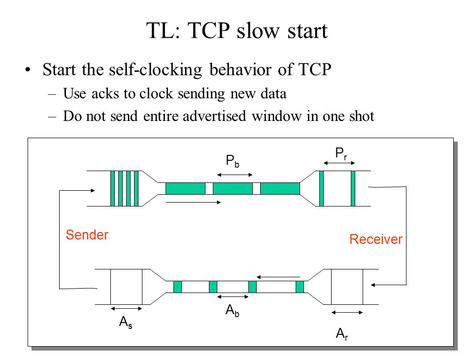 46 TL: TCP slow start Start the self-clocking behavior of TCP –Use acks to clock sending new data –Do not send entire advertised window in one shot PrPr PbPb ArAr AbAb Receiver Sender AsAs