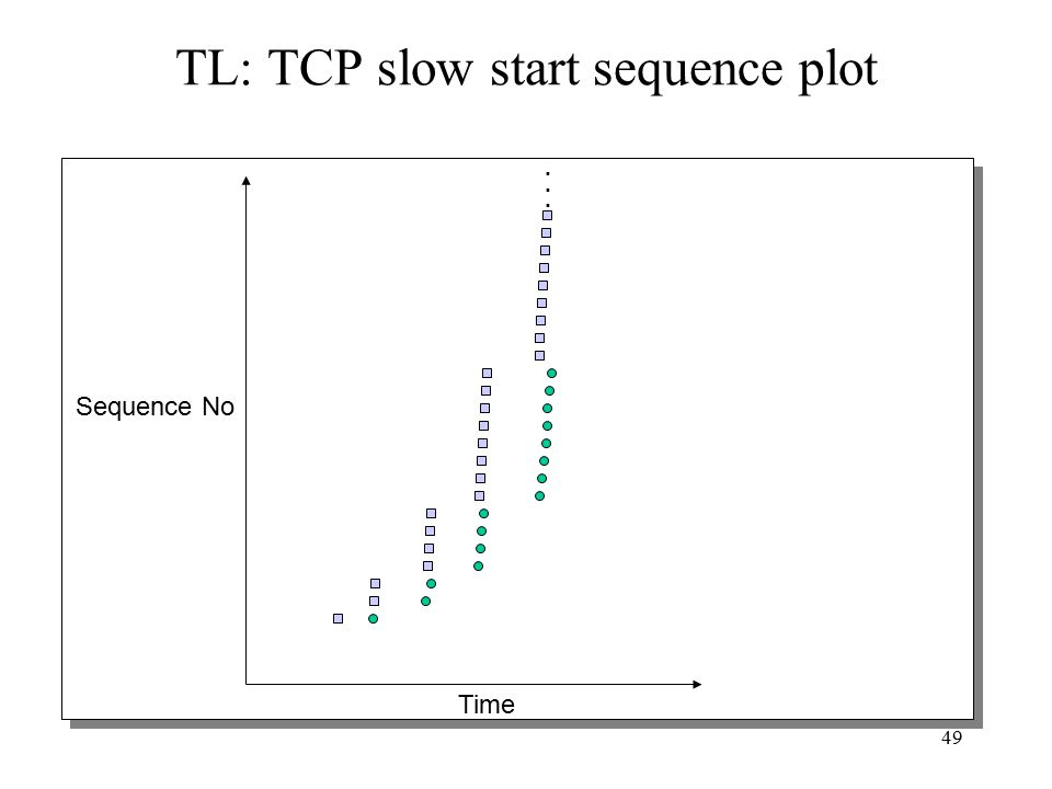 49 TL: TCP slow start sequence plot Time Sequence No......