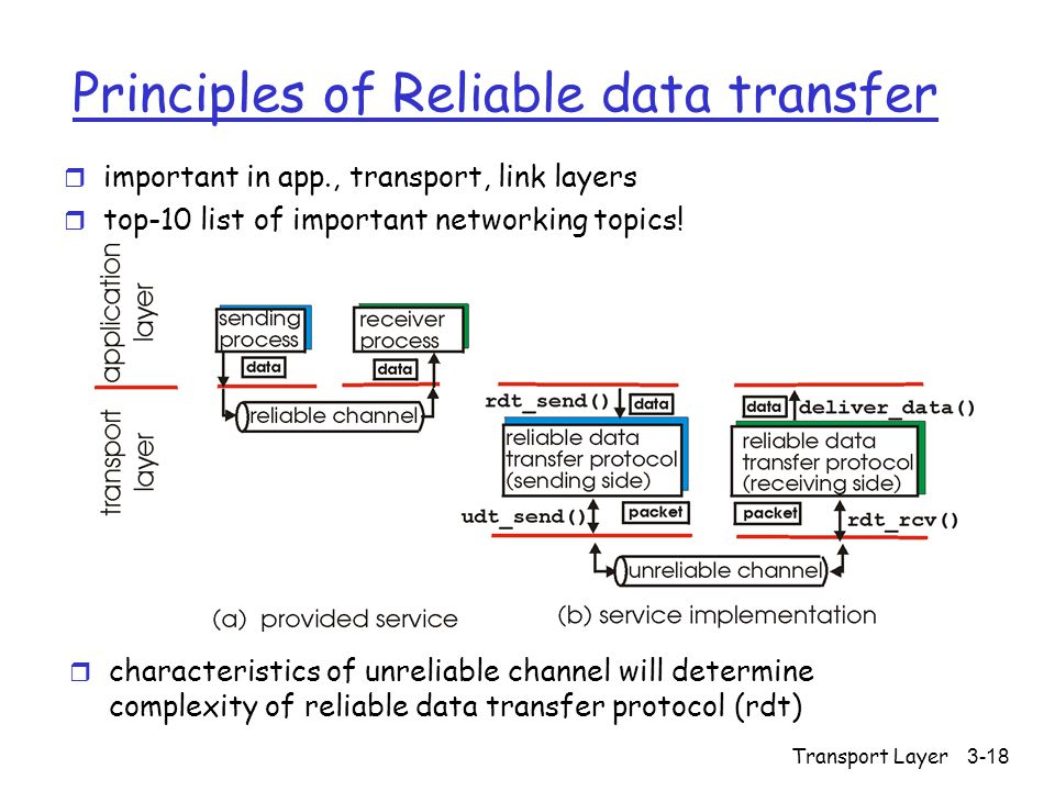 Transport Layer3-18 Principles of Reliable data transfer r important in app., transport, link layers r top-10 list of important networking topics.