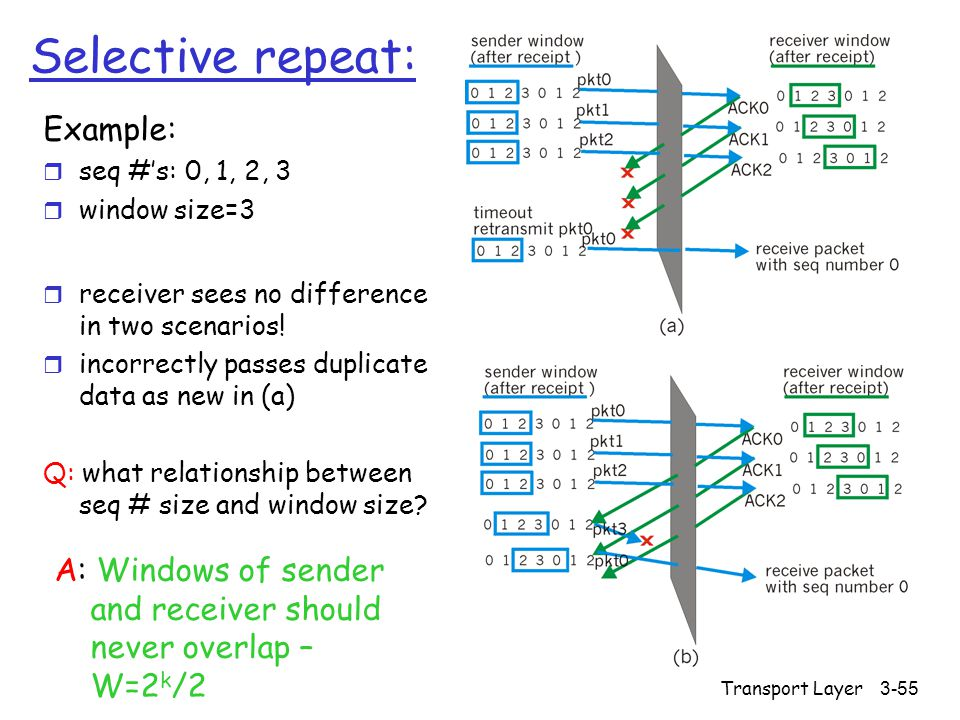 Transport Layer3-55 Selective repeat: Example: r seq #'s: 0, 1, 2, 3 r window size=3 r receiver sees no difference in two scenarios.