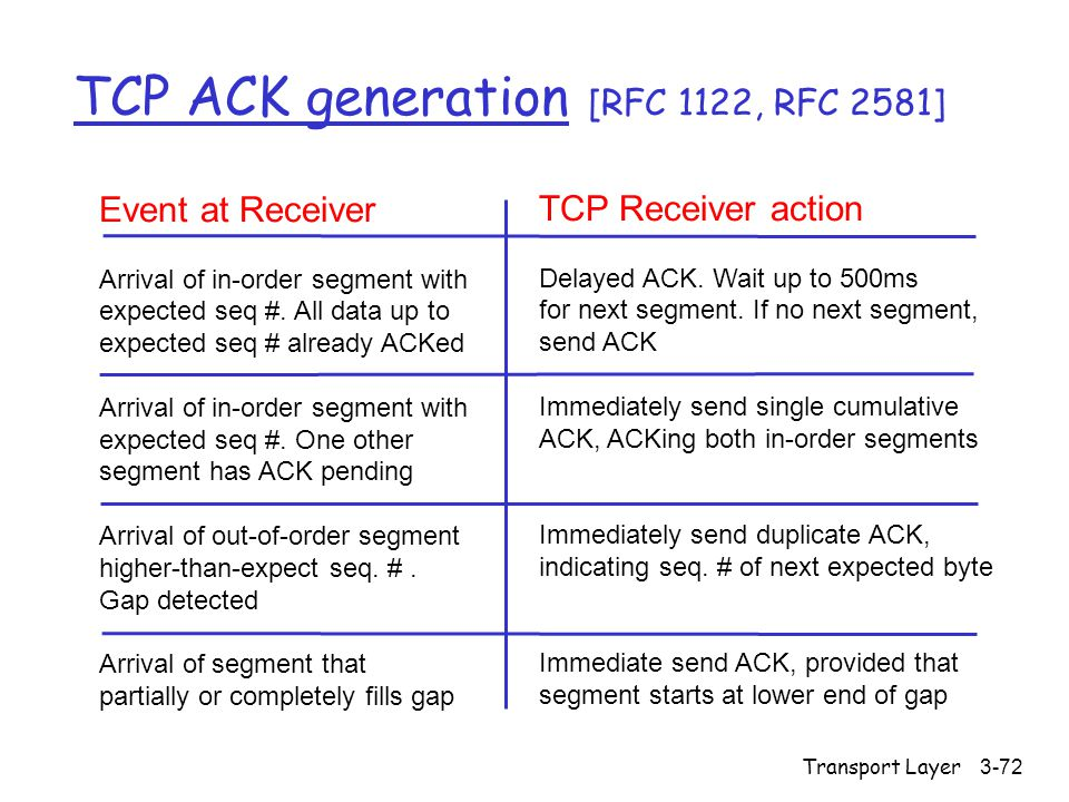 Transport Layer3-72 TCP ACK generation [RFC 1122, RFC 2581] Event at Receiver Arrival of in-order segment with expected seq #.