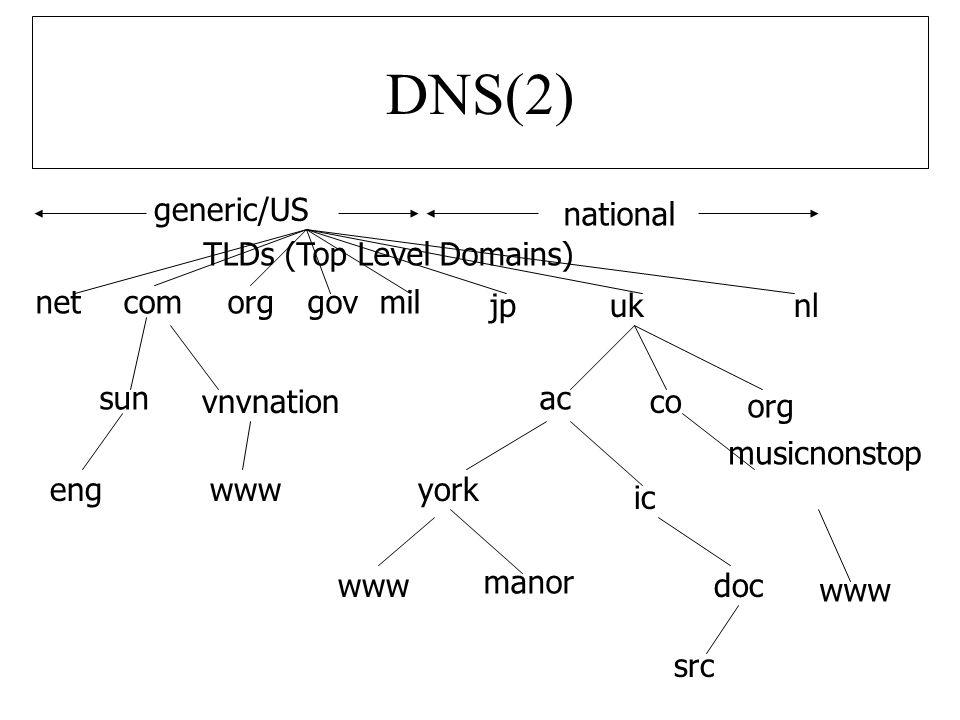 DNS (3)