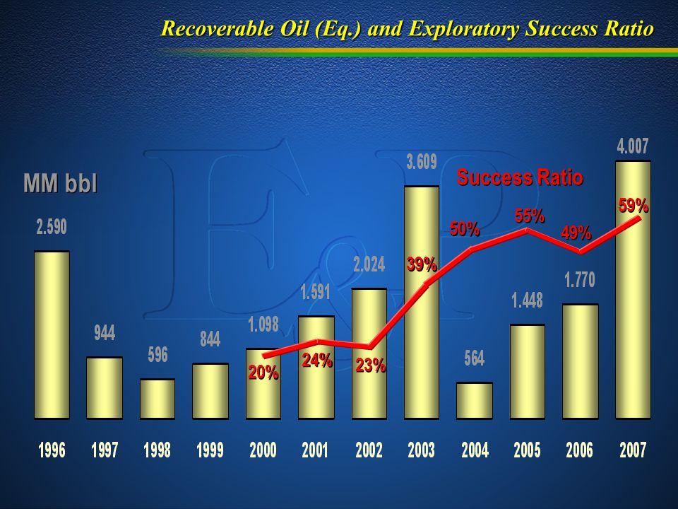 Recoverable Oil (Eq.) and Exploratory Success Ratio MM bbl 20% 24% 23% 39% 50% 55% 49% 59% Success Ratio