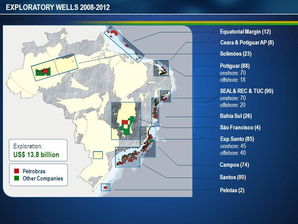 EXPLORATORY WELLS 2008-2012 Potiguar (88) onshore: 70 offshore: 18 SEAL& REC & TUC (90) onshore: 70 offshore: 20 Bahia Sul (26) Esp.Santo (85) onshore: 45 offshore: 40 (74) Campos (74) (80) Santos (80) Ceara & Potiguar AP (8) (2) Pelotas (2) Equatorial Margin (12) Solimões (23) São Francisco (4) Exploration: US$ 13.8 billion Petrobras Other Companies