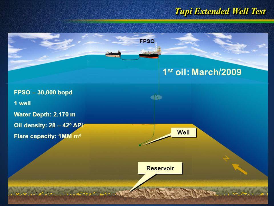 Tupi Extended Well Test FPSO FPSO – 30,000 bopd 1 well Water Depth: 2.170 m Oil density: 28 – 42º API Flare capacity: 1MM m 3 Reservoir N 1 st oil: March/2009 Well
