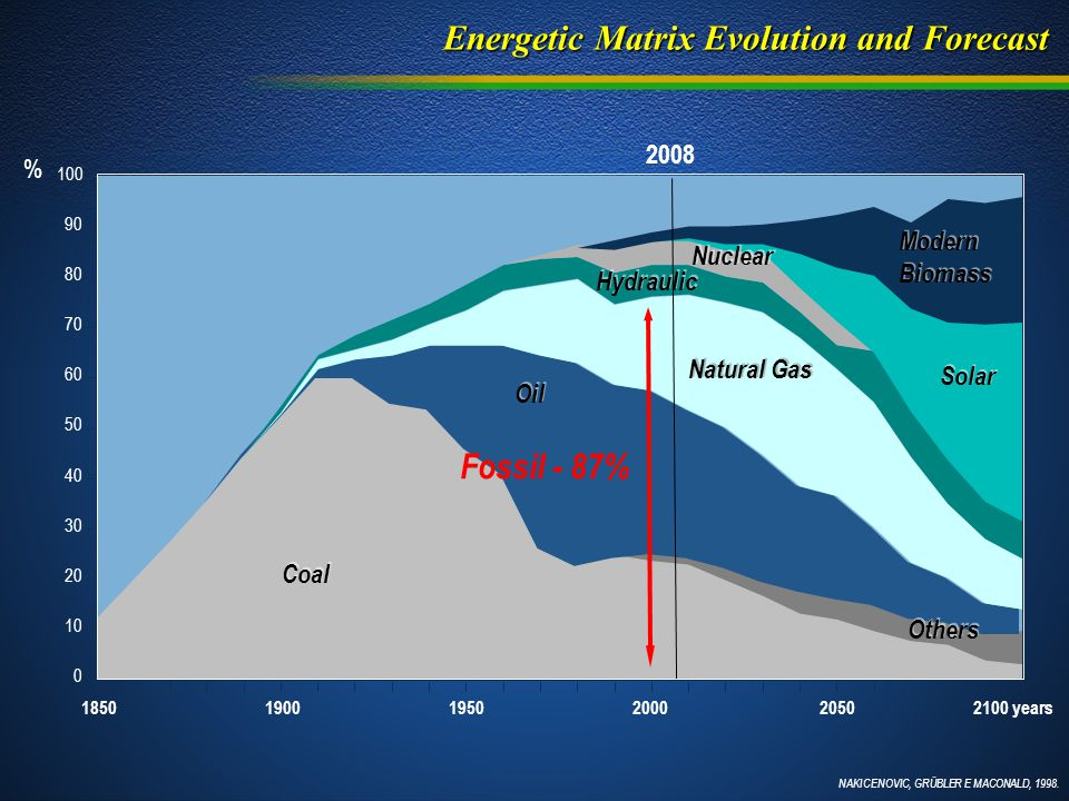Energetic Matrix Evolution and Forecast Estamos aquí NAKICENOVIC, GRÜBLER E MACONALD, 1998.