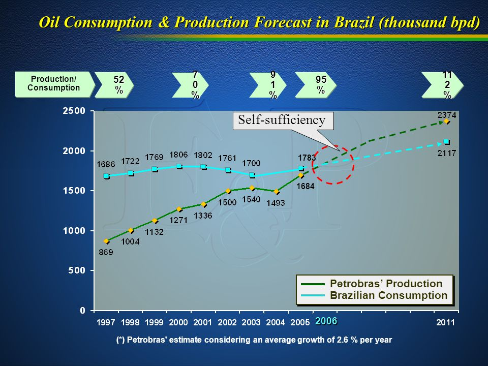 Oil Consumption & Production Forecast in Brazil (thousand bpd) 52 % 91%91%91%91% 95 % Production/ Consumption 11 2 % 70%70%70%70% (*) Petrobras estimate considering an average growth of 2.6 % per year 1783 1684 2006 Self-sufficiency Petrobras' Production Brazilian Consumption