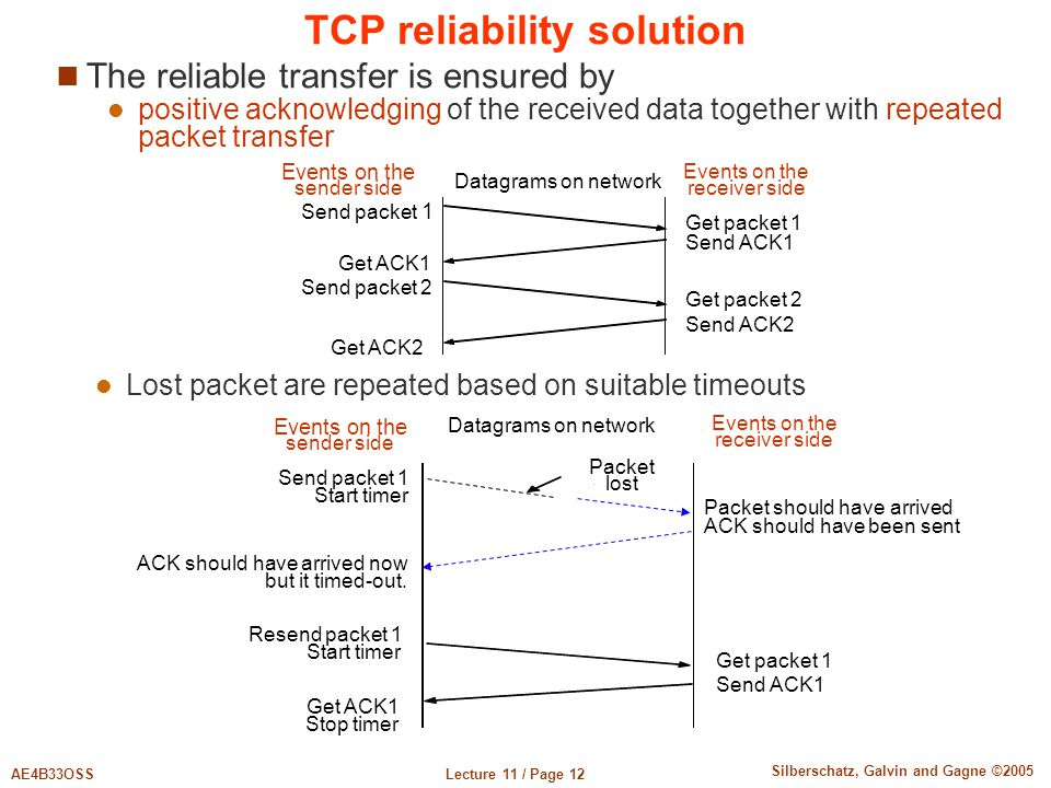 Lecture 11 / Page 12AE4B33OSS Silberschatz, Galvin and Gagne ©2005 TCP reliability solution The reliable transfer is ensured by positive acknowledging