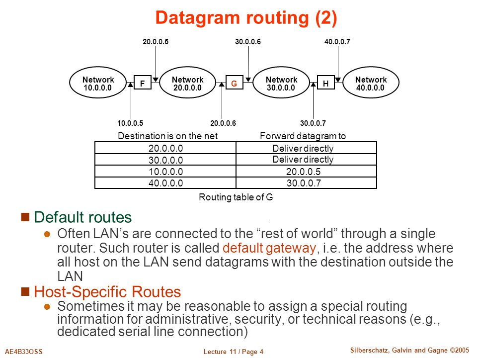 """Lecture 11 / Page 4AE4B33OSS Silberschatz, Galvin and Gagne ©2005 Datagram routing (2) Default routes Often LAN's are connected to the """"rest of world"""""""