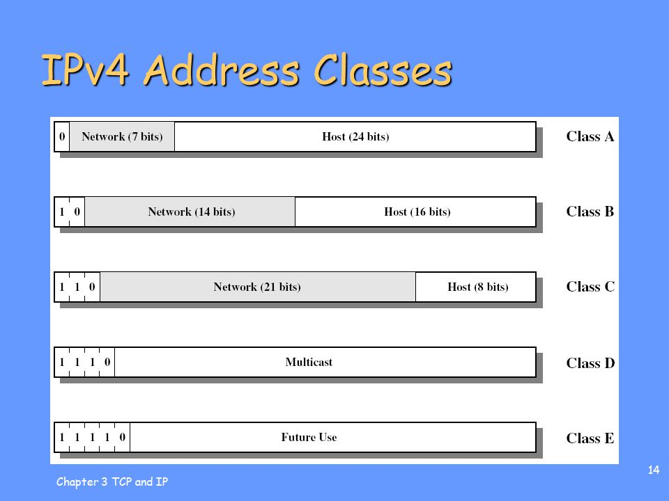 Chapter 3 TCP and IP 14 IPv4 Address Classes
