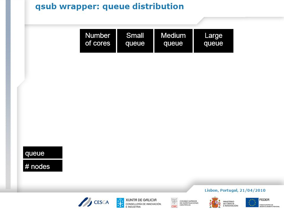 qsub wrapper: queue distribution Number of cores Small queue Medium queue Large queue queue # nodes Lisbon, Portugal, 21/04/2010