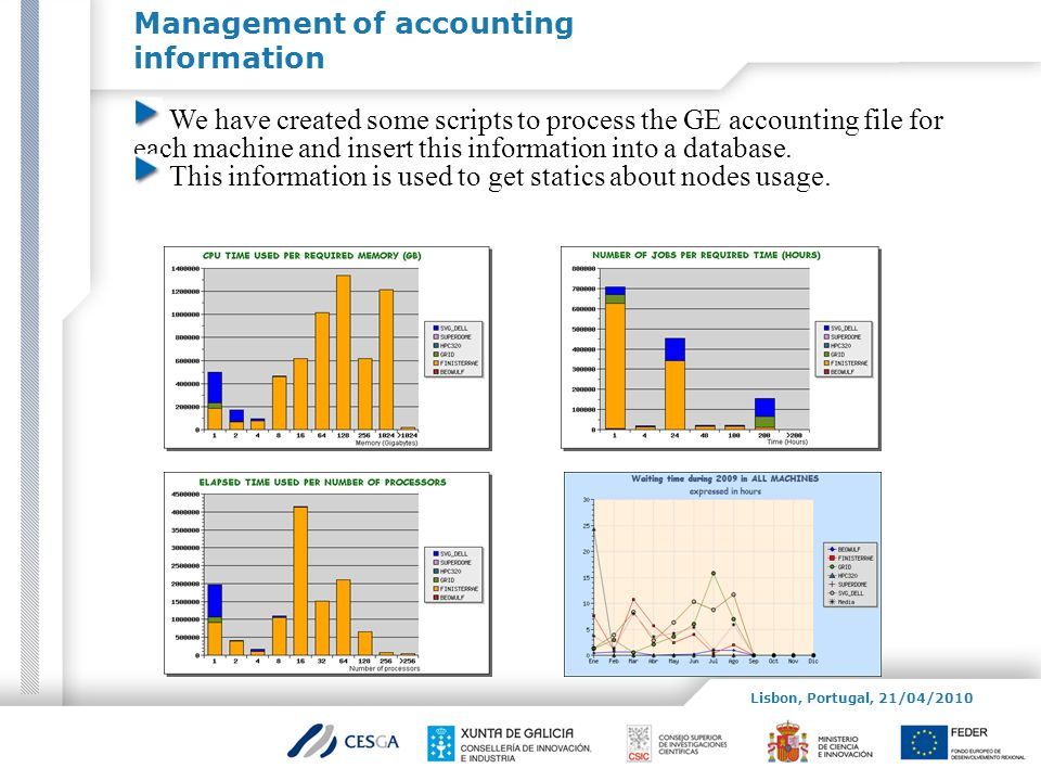 Management of accounting information Lisbon, Portugal, 21/04/2010 We have created some scripts to process the GE accounting file for each machine and