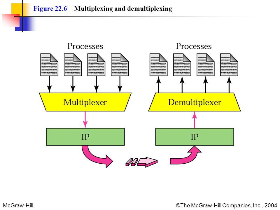 McGraw-Hill©The McGraw-Hill Companies, Inc., 2004 Figure 22.6 Multiplexing and demultiplexing