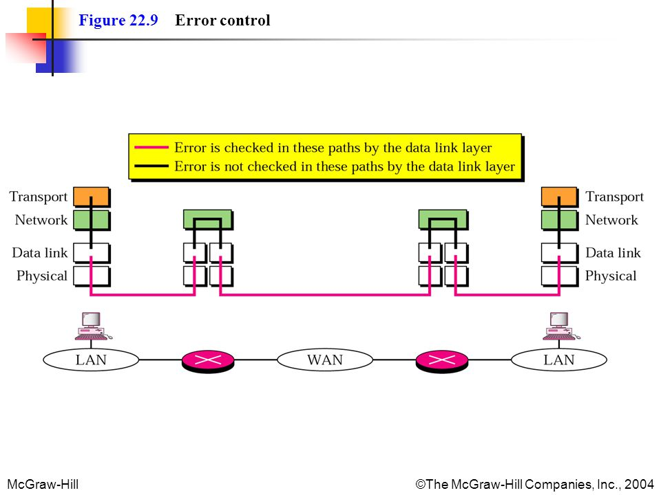 McGraw-Hill©The McGraw-Hill Companies, Inc., 2004 Figure 22.9 Error control