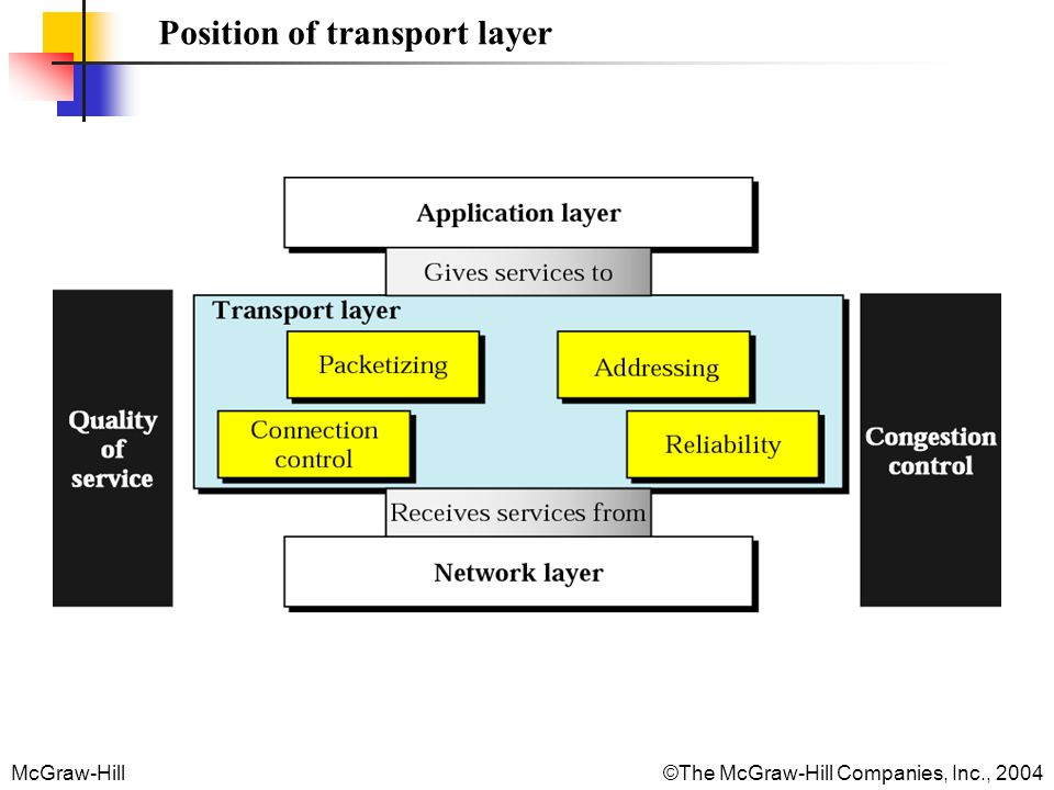 McGraw-Hill©The McGraw-Hill Companies, Inc., 2004 Transport layer duties