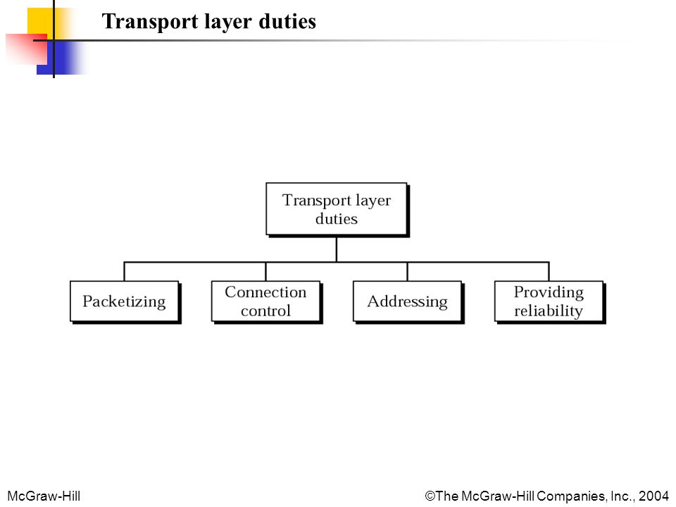 McGraw-Hill©The McGraw-Hill Companies, Inc., 2004 Chapters Chapter 22 Process-to-Process Delivery Chapter 23 Congestion Control and QoS