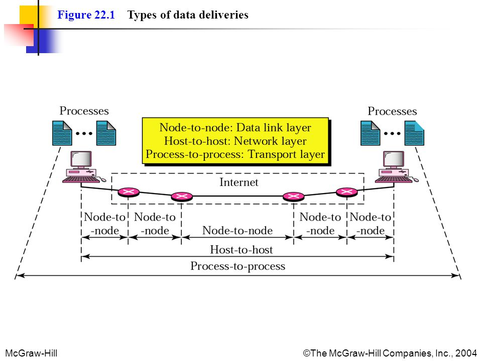 McGraw-Hill©The McGraw-Hill Companies, Inc., 2004 The bytes of data being transferred in each connection are numbered by TCP.
