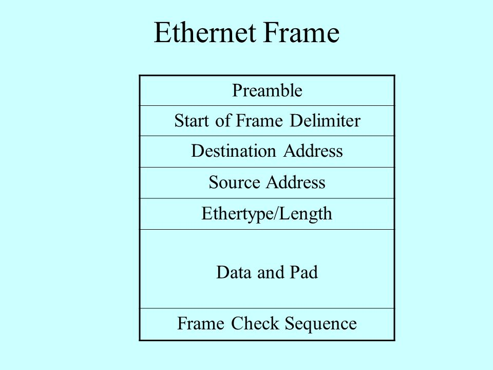 Ethernet Frame Preamble Start of Frame Delimiter Destination Address Source Address Ethertype/Length Data and Pad Frame Check Sequence