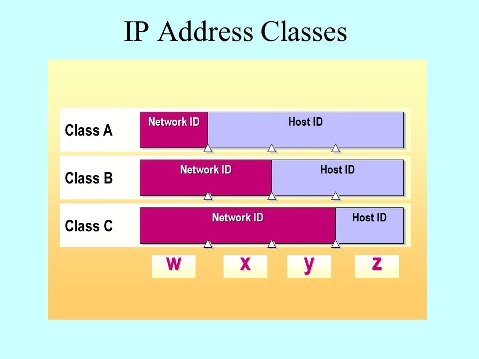 wxyz Class A Network ID Host ID Class B Network ID Host ID Class C Network ID Host ID