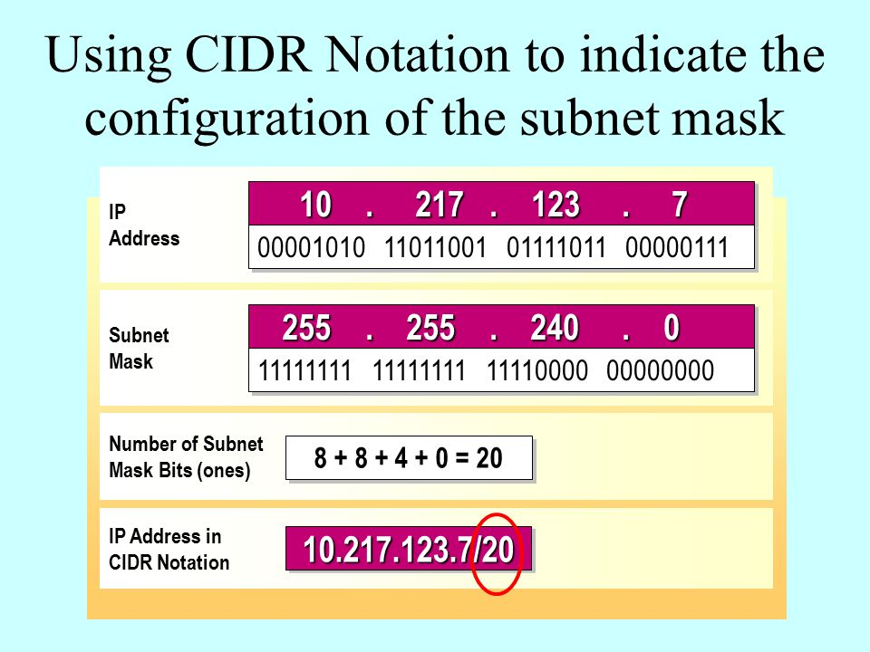 Using CIDR Notation to indicate the configuration of the subnet mask IP Address Subnet Mask Number of Subnet Mask Bits (ones) IP Address in CIDR Notation 255.